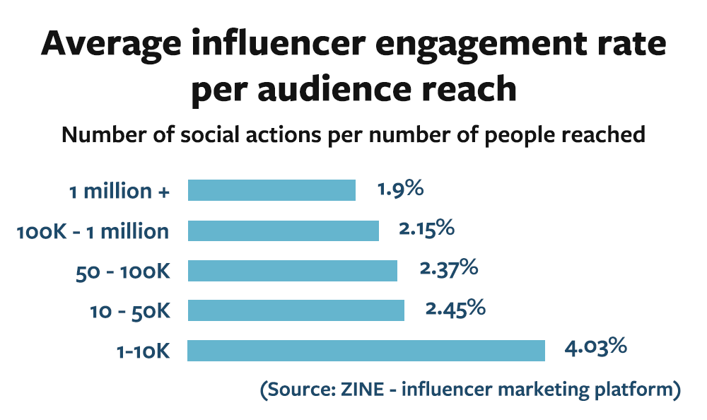 Engagement rate per influencer reach